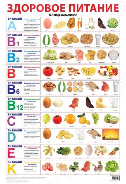 Учебный плакат наглядно расскажет о пользе витаминов и покажет, в каких продуктах они содержатся.